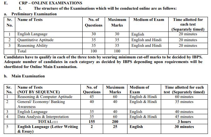 IBPS PO 2019 Notification Exam Pattern