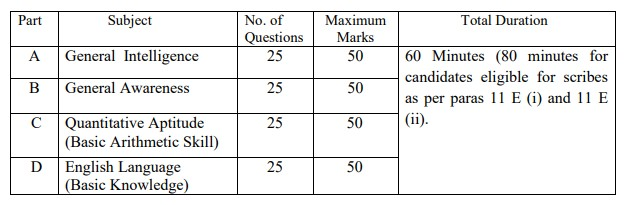 SSC Selection Posts Phase 7 Syllabus Download PDF 2019